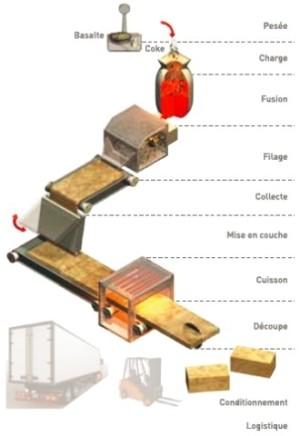 processus fabrication laine de roche. Black Bedroom Furniture Sets. Home Design Ideas