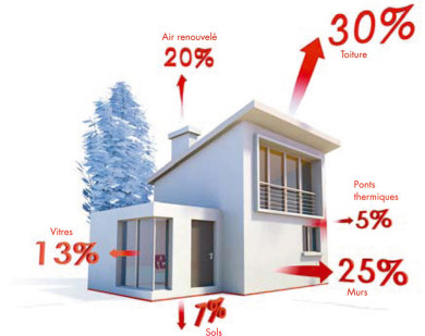 Svres Energies  conomie DEnergie  Chauffage  Climatisation